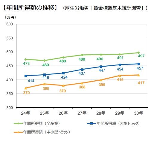 年間所得額の推移
