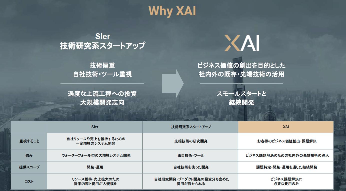 XAIの強み