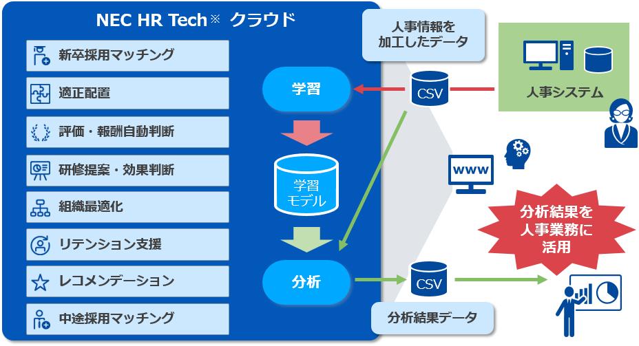 NEC HR Tech クラウド