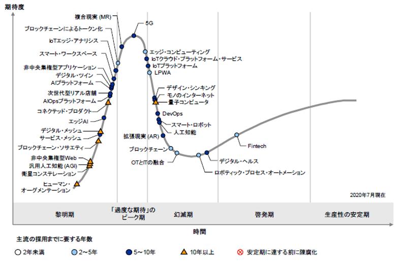 日本のハイプ・サイクル2020