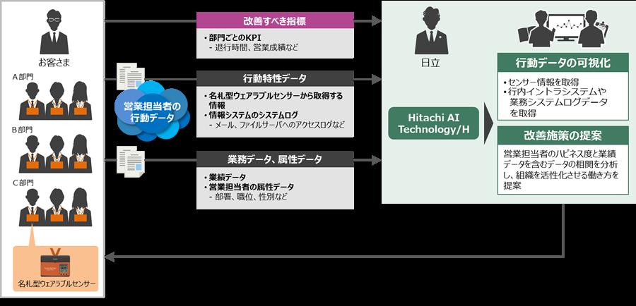 ウェアラブルセンサーとAIによる営業力向上及び業務効率化