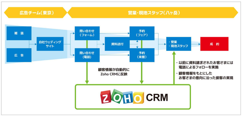 zohoCRM導入事例