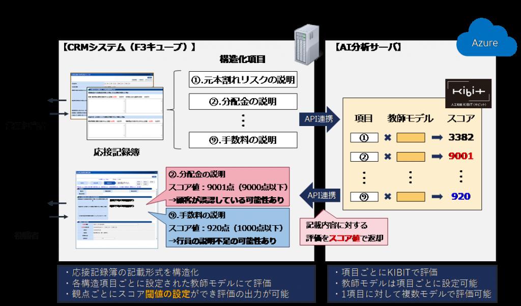 営業応接記録チェック機能のイメージ