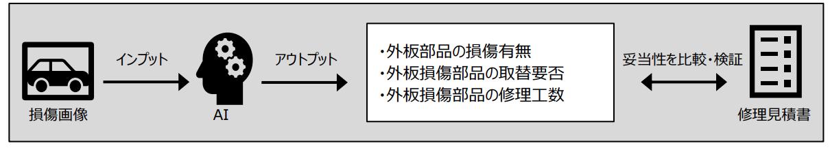 東京海上日動火災保険株式会社によるAIでの自動車事故の修理見積書の点検