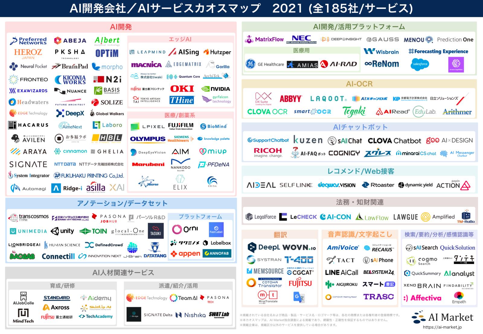 AI開発会社/AIサービスカオスマップ2021