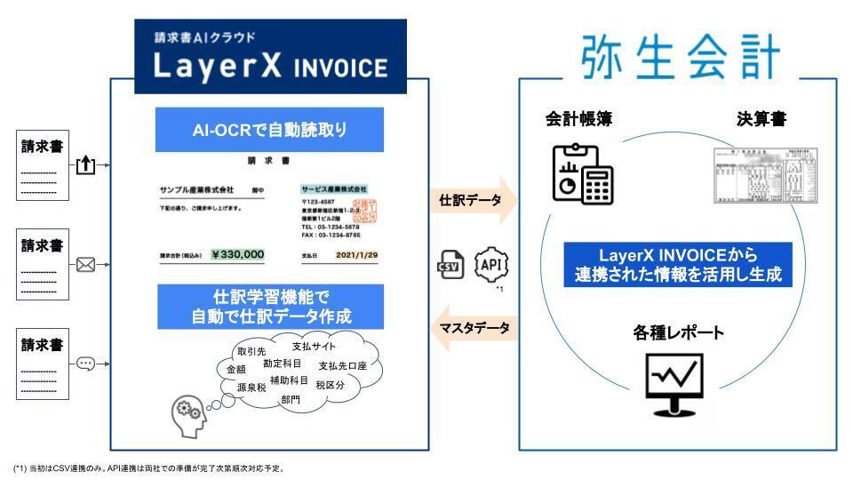弥生会計ラインアップと請求書AIクラウド「LayerX INVOICE」連携開始