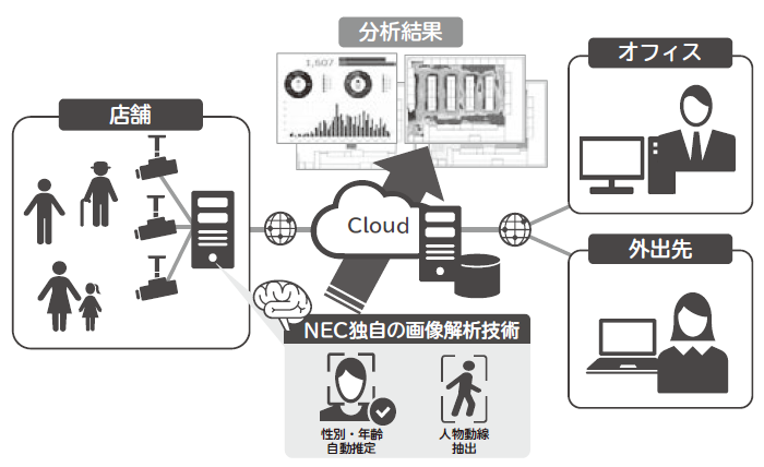 NEC「エッジコンピューティングのソリューション事例」より人物行動分析サービス全体像